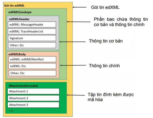 Định danh và định dạng dữ liệu gói tin