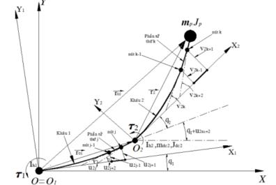Hệ phương trình động lực học