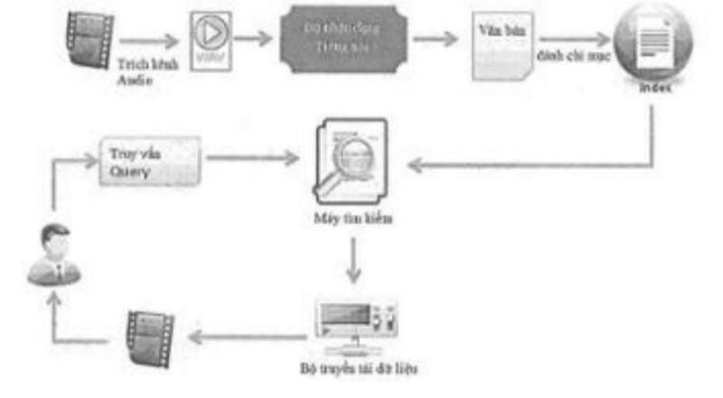 Hệ thống truy vấn video