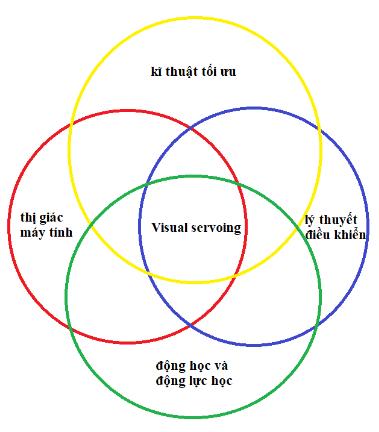 Kỹ thuật điều khiển Visual Servoing