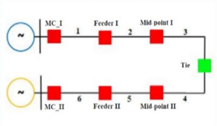 Mô phỏng tự động hóa mạch vòng