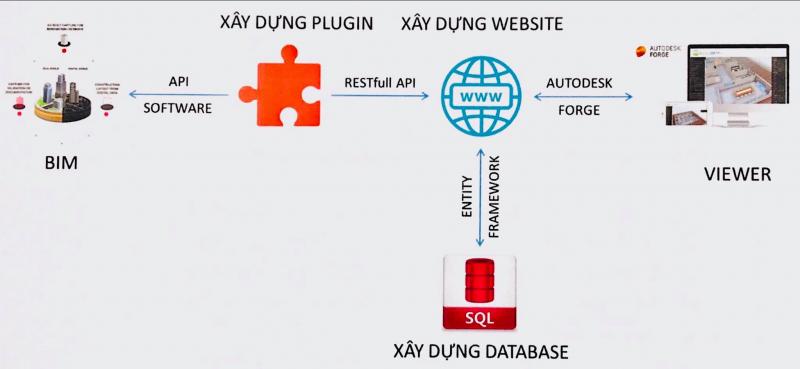 Truy xuất và quản lý khối lượng trên BIM và Forge Web